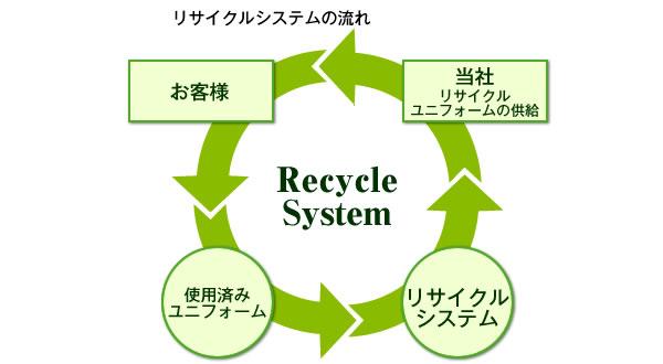 リサイクルシステムの流れ